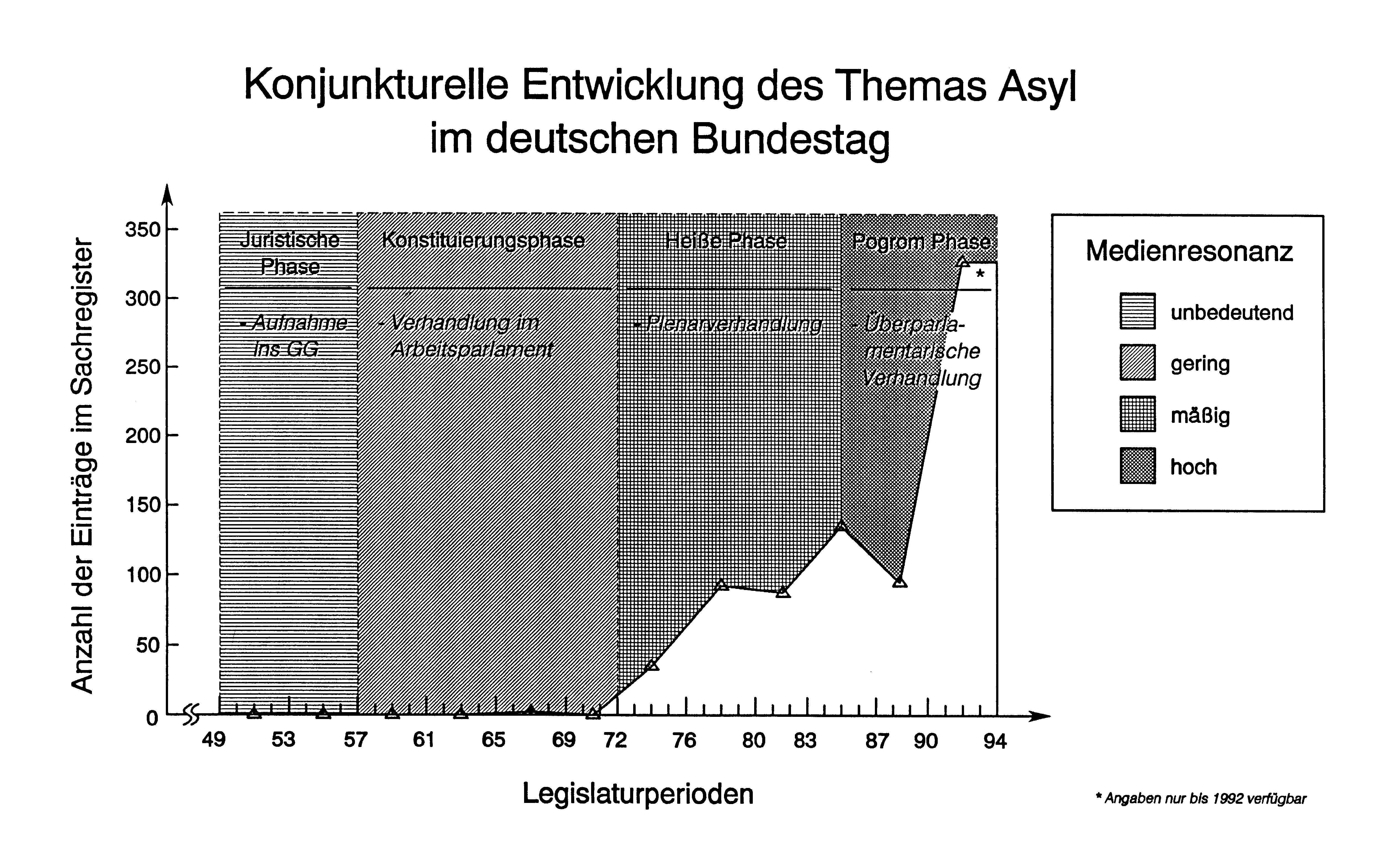 Bild 2 - Konjunkturelle Entwicklung